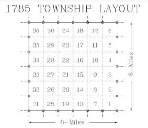 Township Layout of 1785 for Surveying the Public Land