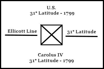 Land Surveying in Alabama - Ellicot Stone